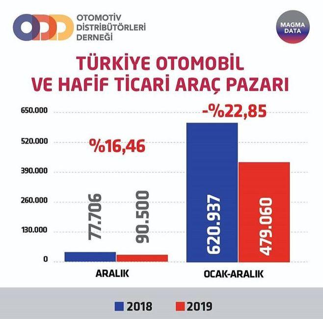 Otomotiv pazarı yüzde 23 daraldı